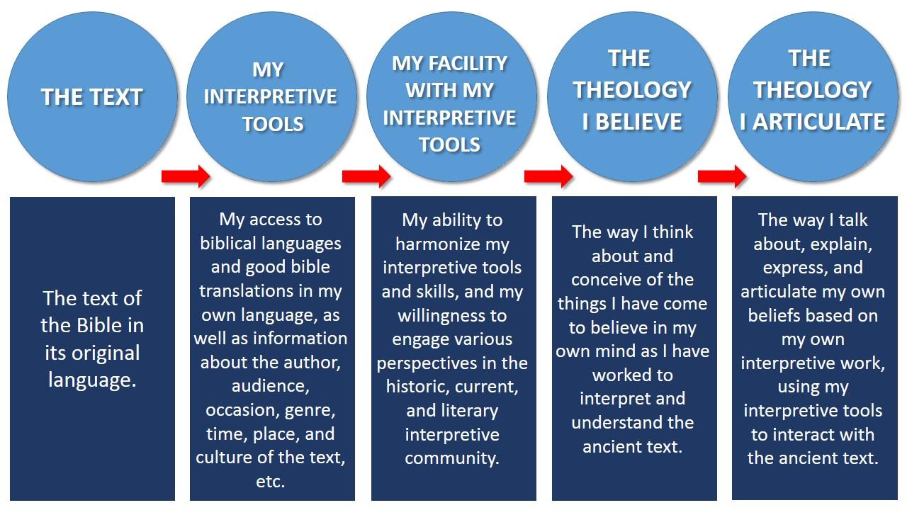 Theology_Text